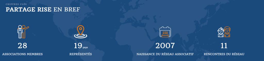 Partage RISE (Réseau International de Soutien à l'Enfance) est le réseau des partenaires locaux de l'association française de solidarité internationale Partage.